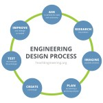 Engineering Design Process Teachengineering