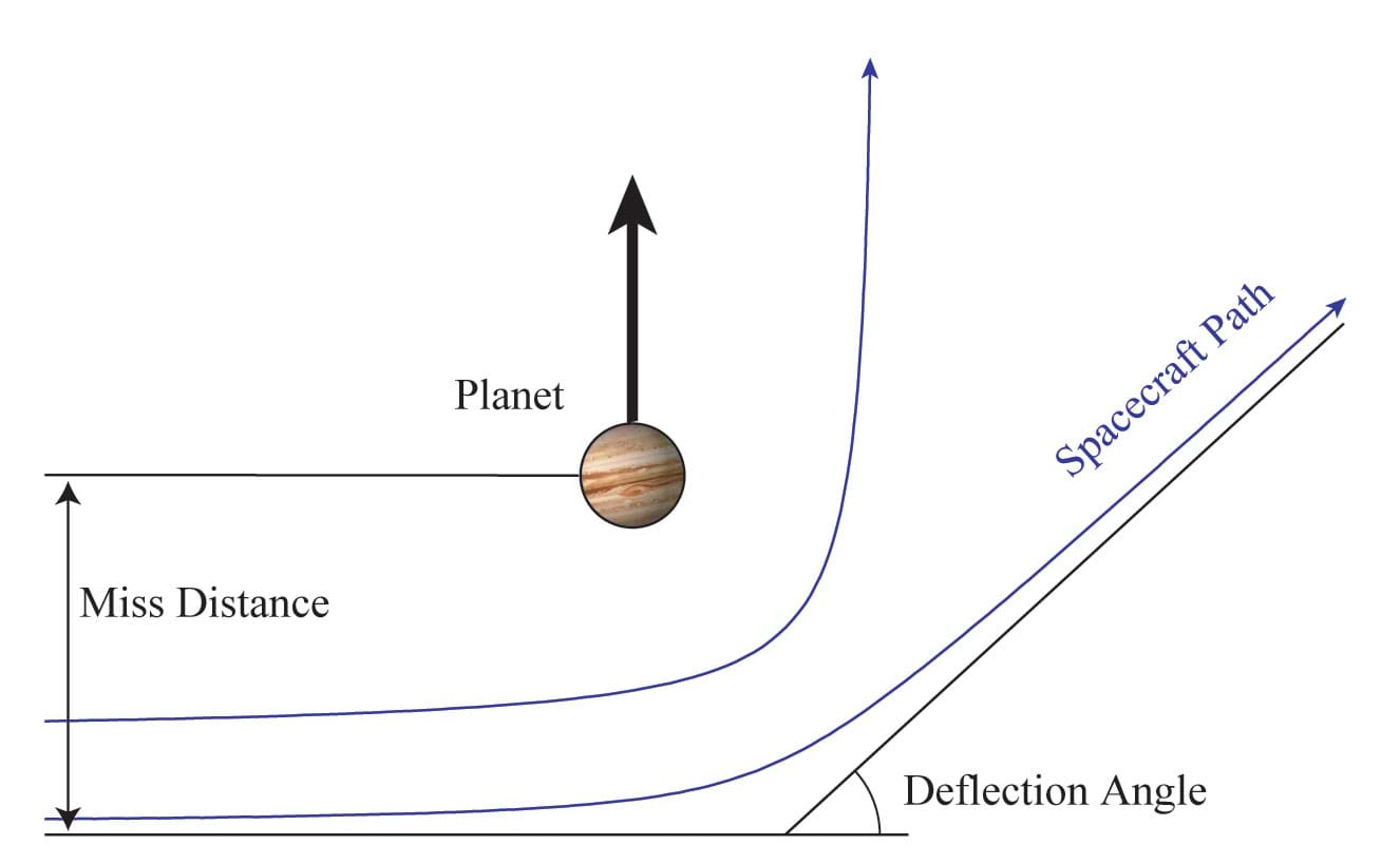 Slingshot To The Outer Planets