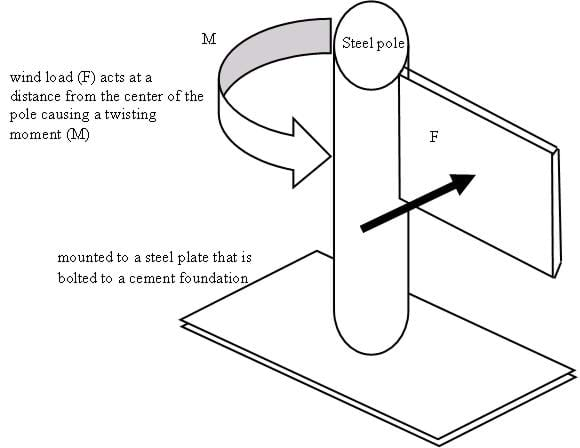 Fairly Fundamental Facts about Forces and Structures