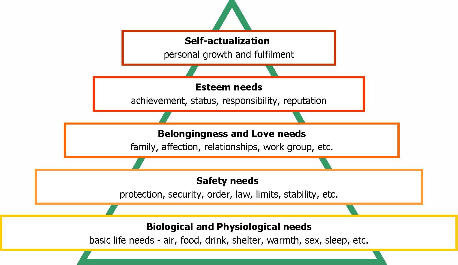5 Levels Of Maslow I Use In Learning Introduction To The College Experience