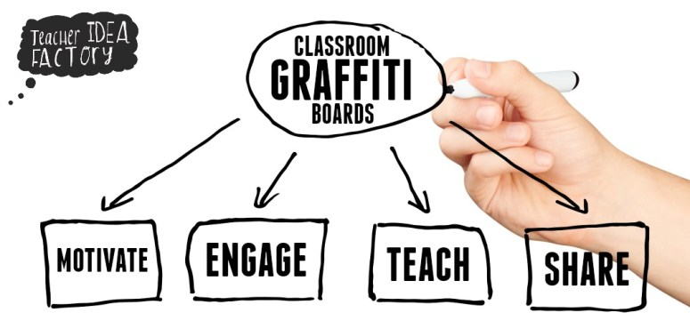CLASSROOM GRAFFITI BOARDS