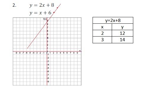 Introducing systems of equations: graphing