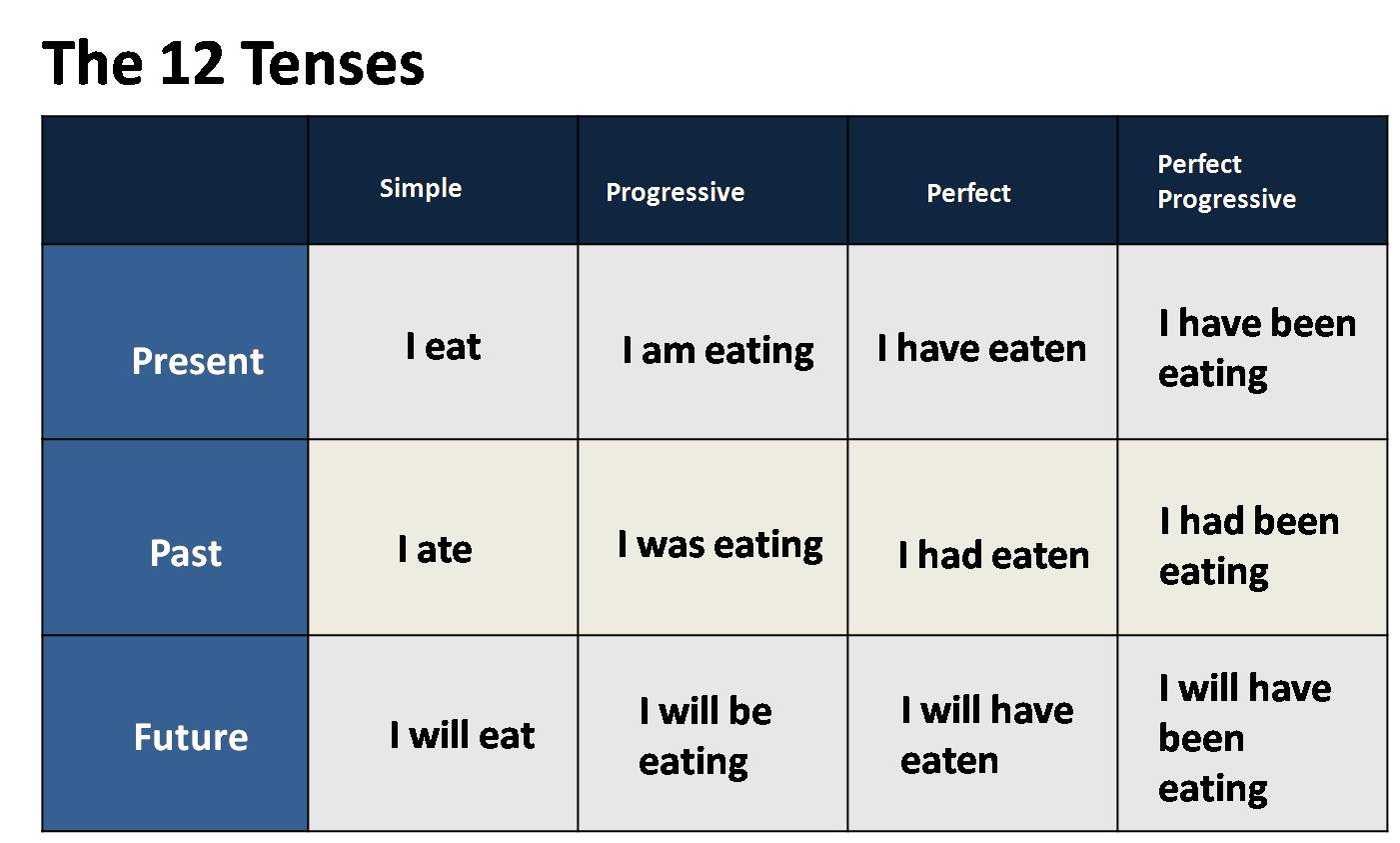Verb Forms And Verb Tenses In English