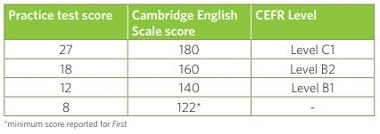 Cambridge B2 First (FCE): How to calculate your score – Teacher Phill