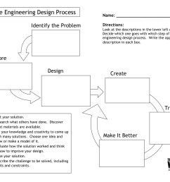 eGFI – For Teachers » Lesson: The Engineering Design Process [ 1275 x 1651 Pixel ]