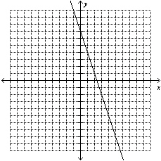Quiz 9-1: Solving Systems by Graphing