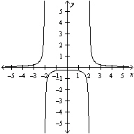 Self-Quiz: Graphing Rational Functions