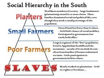 social colonial colonies society pyramid slavery english regions