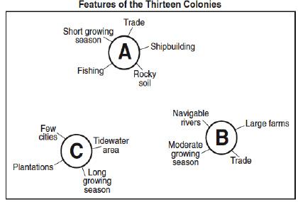 Original Colonies and Regions