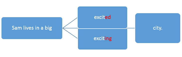 -ed and-ing adjectives in English language -excited vs. exciting