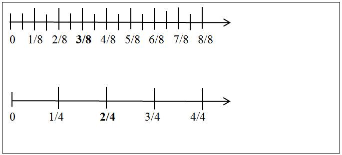 16.05.08: Diyogi (Navajo Rug) and the Number Line