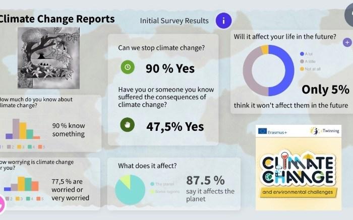 Climate Change Reports, IES Felipe II (Mazarrón)
