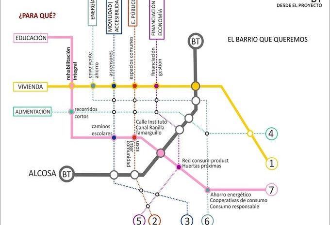 Curso de Experto Gestión Social del Hábitat y Diseño Participativo (I Edición)
