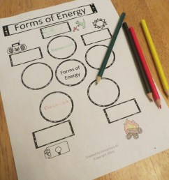 forms of energy anchor chart - Yerse [ 4000 x 3000 Pixel ]