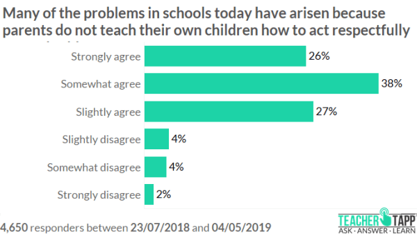 90 Of Parents Think Their Kids Are On >> Are Parents Working In Harmony With Teachers Blog Teaglo