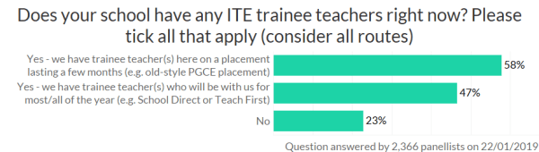 survey results - ITE trainee teachers