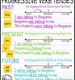 Teaching Progressive Verb Tenses • Teacher Thrive [ 1573 x 1321 Pixel ]