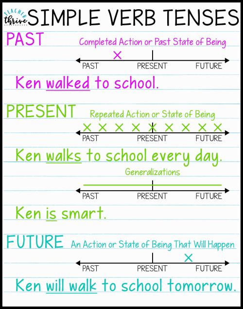 small resolution of Teaching Simple Verb Tenses • Teacher Thrive