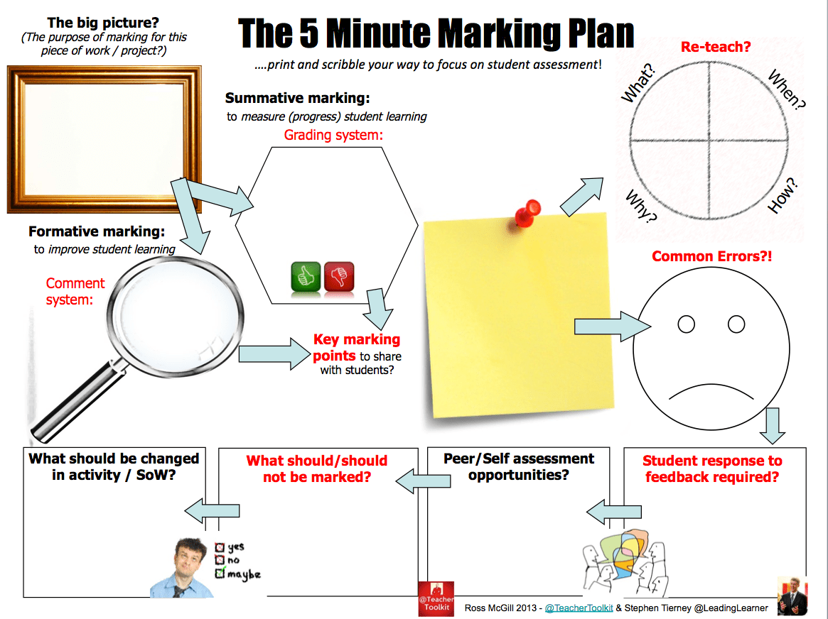 The 5 Minute Marking Plan By Teachertoolkit And Leadinglearner 5minplan