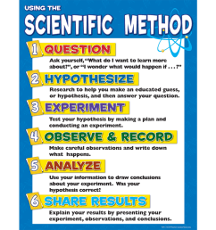 TeacherToolsInc.com-Scientific Method Chart [ 900 x 900 Pixel ]