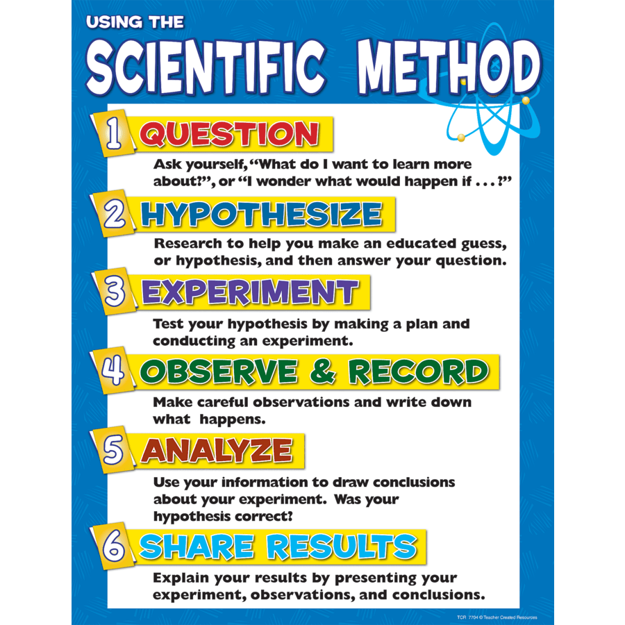 hight resolution of TeacherToolsInc.com-Scientific Method Chart