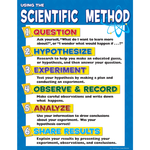 small resolution of TeacherToolsInc.com-Scientific Method Chart