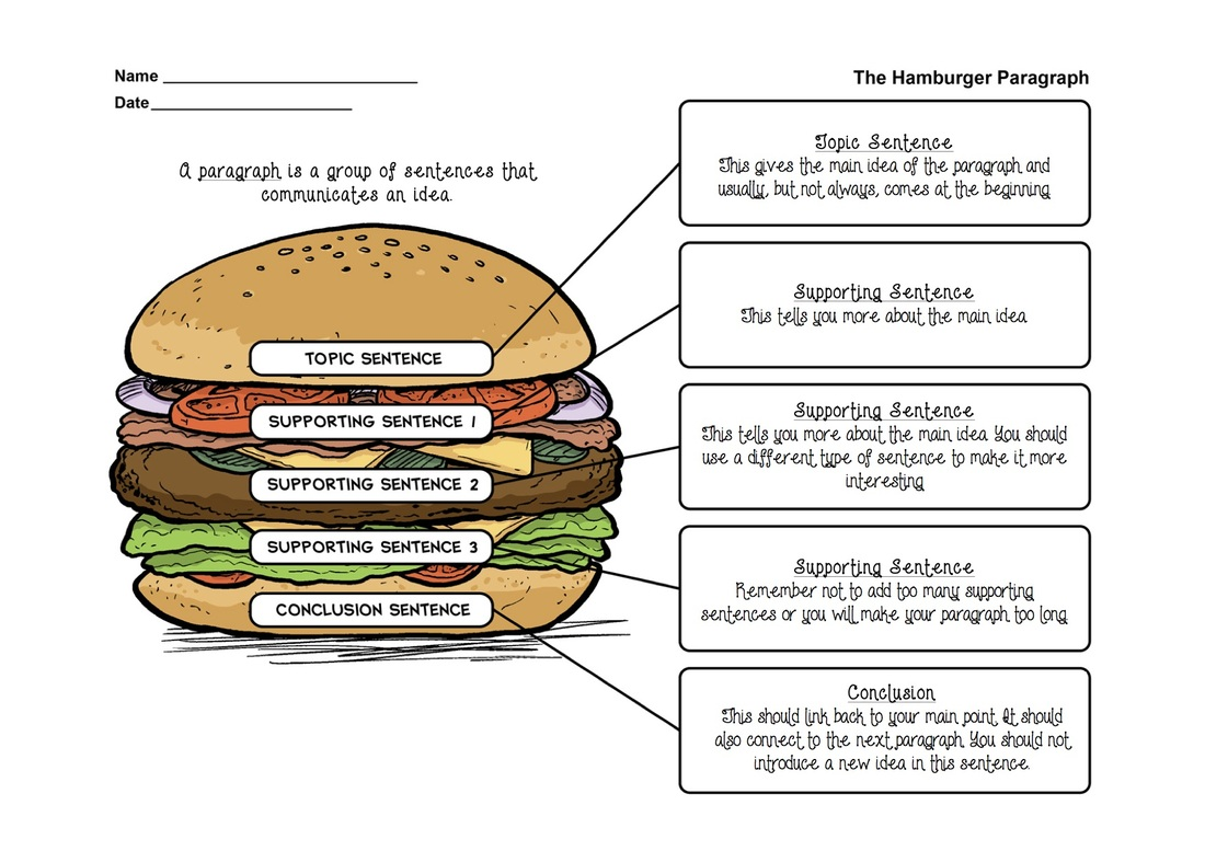 The Delicious Burger Paragraph Teacher Zara Blog