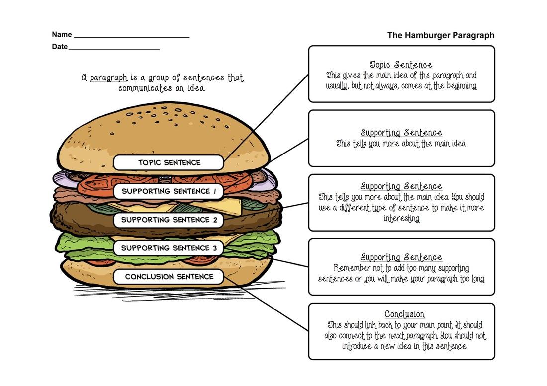 The Delicious Burger Paragraph Teacher Zara Blog