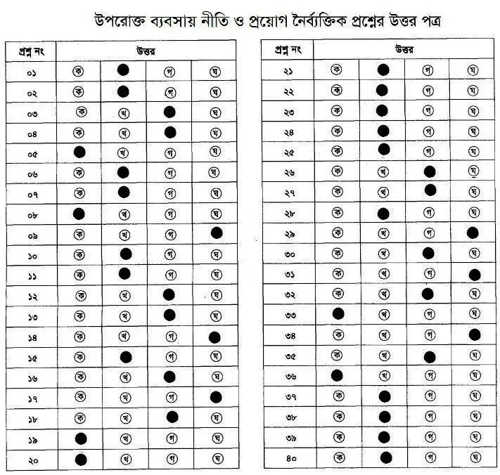 Answer-Sheet-of-Babshai Niti o Pryog 2nd-Paper