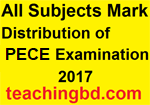 Question Structure and number distribution of primary education completion examination 2017 1
