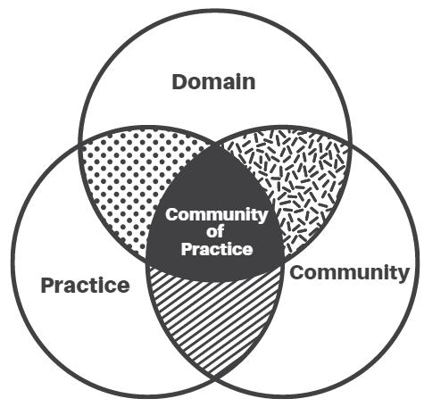 Venn Diagram TLS Blog