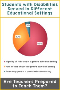 Pie graph showing the percentage of students with disabilities served in different educational settings