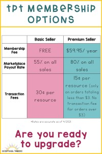 Title: TPT Membership Options with chart showing membership fees, marketplace payout rates, and transaction fees at the basic and premium levels.