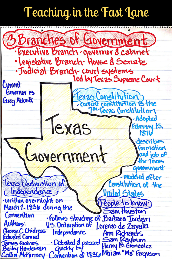 Teaching the Texas Government unit of Texas History can be hard when you don't have the right resources. Check out this blog post with ideas and materials for engaging students in their learning about the Government of Texas.
