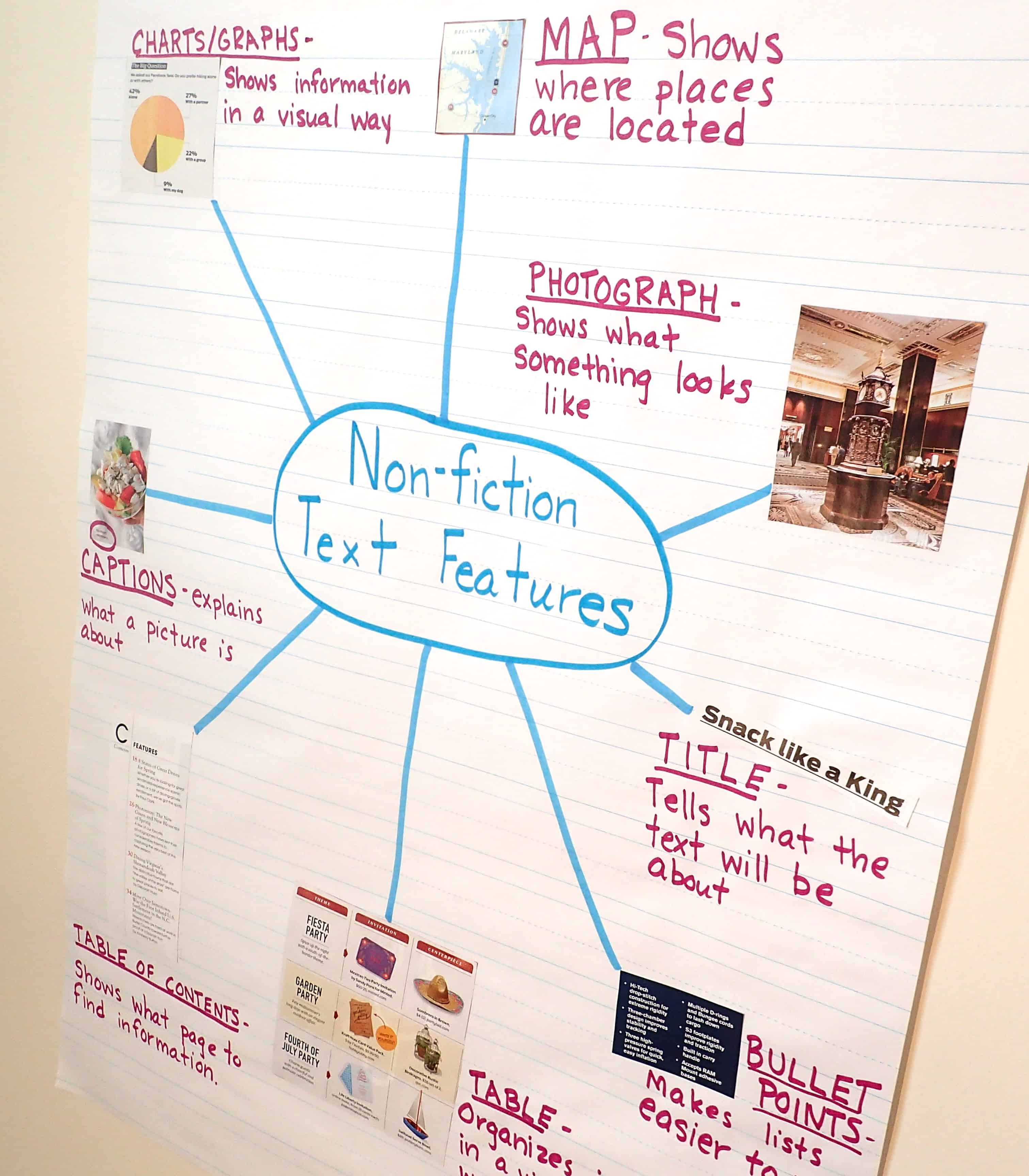 Text Feature Anchor Charts