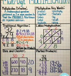 Multiplication Mastery Madness! - Teaching with a Mountain View [ 1600 x 1207 Pixel ]