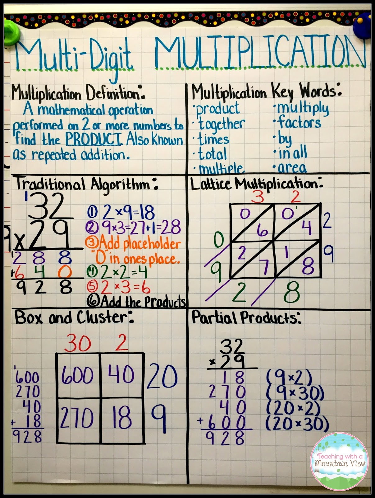 hight resolution of Multiplication Mastery Madness! - Teaching with a Mountain View