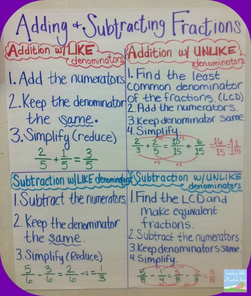 small resolution of Adding \u0026 Subtracting Fractions - Teaching with a Mountain View