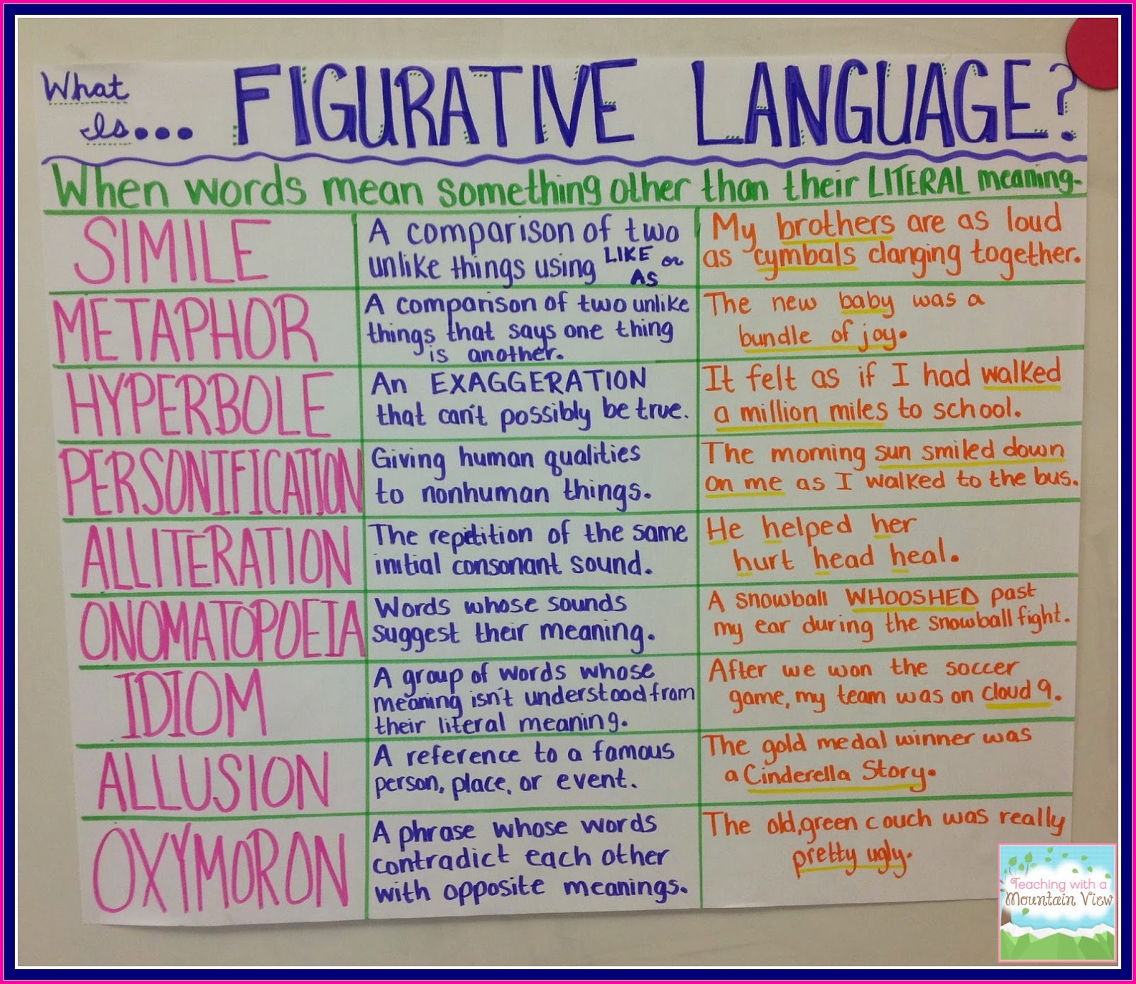 hight resolution of Figurative Language Review - Teaching with a Mountain View