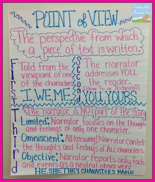 small resolution of Teaching Point of View - Teaching with a Mountain View