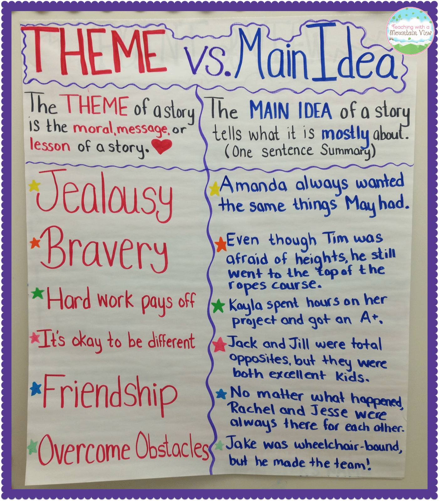 hight resolution of Teaching Main Idea Vs. Theme - Teaching with a Mountain View