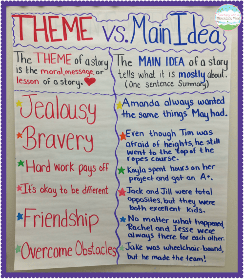small resolution of Teaching Main Idea Vs. Theme - Teaching with a Mountain View
