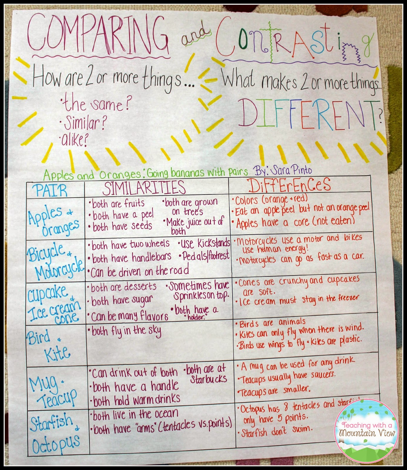 hight resolution of Teaching Children to Compare \u0026 Contrast - Teaching with a Mountain View
