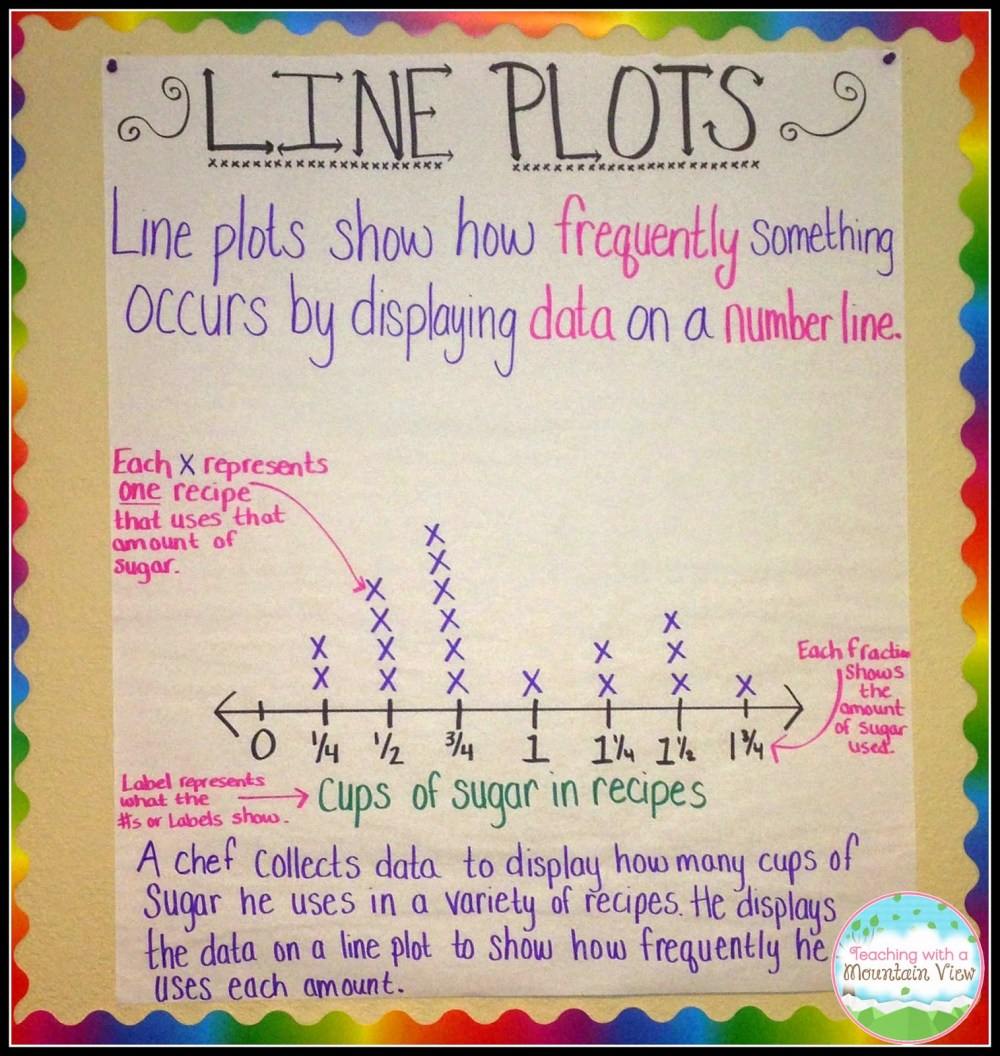 medium resolution of Line Plot Activities and Resources - Teaching with a Mountain View