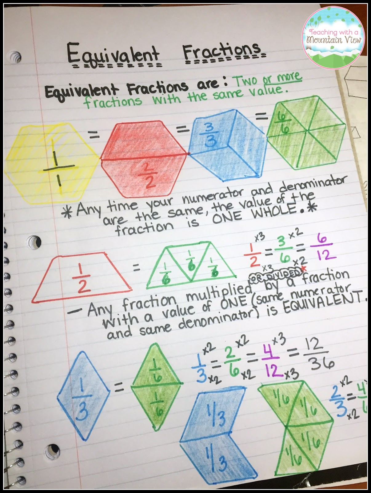 hight resolution of The ULTIMATE List of Fraction Activities - Teaching with a Mountain View