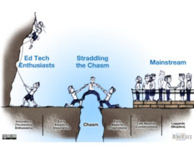 graphic showing the technology adoption lifecycle