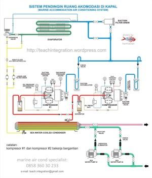 Refrigeration: Vrf Refrigeration System