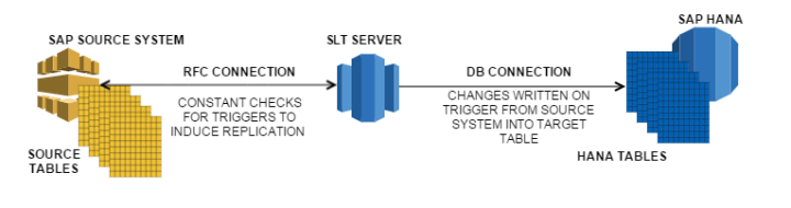 SAP SLT data provisioning