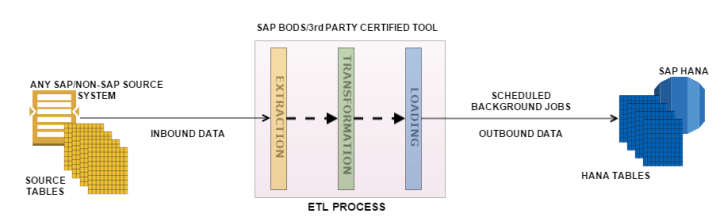 SAP BODS Data services provisioning hana