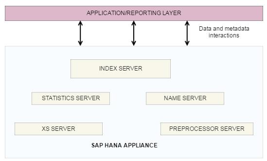 SAP HANA Architecture